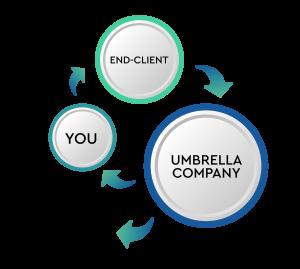How do umbrella companies work?